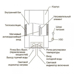 Накопительный водонагреватель Electrolux EWH 30 Formax